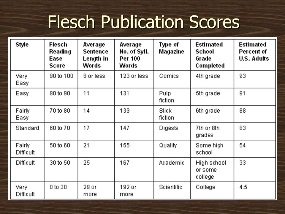Flesch Publication Scores