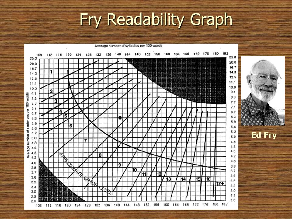 Fry Readability Graph Ed Fry © 2005 William H. DuBay Directions: