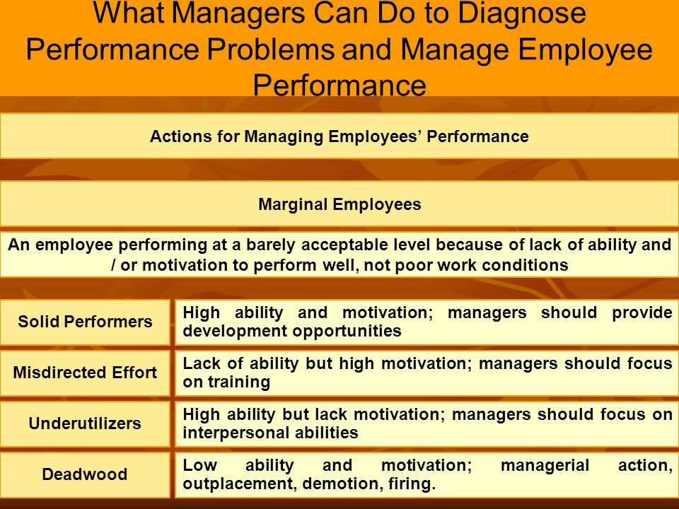 Actions for Managing Employees' Performance