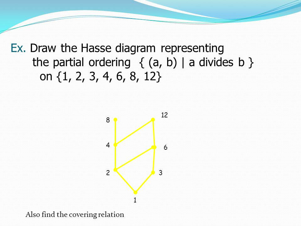Partially ordered sets posets ppt video online download ex draw the hasse diagram representing ccuart Image collections