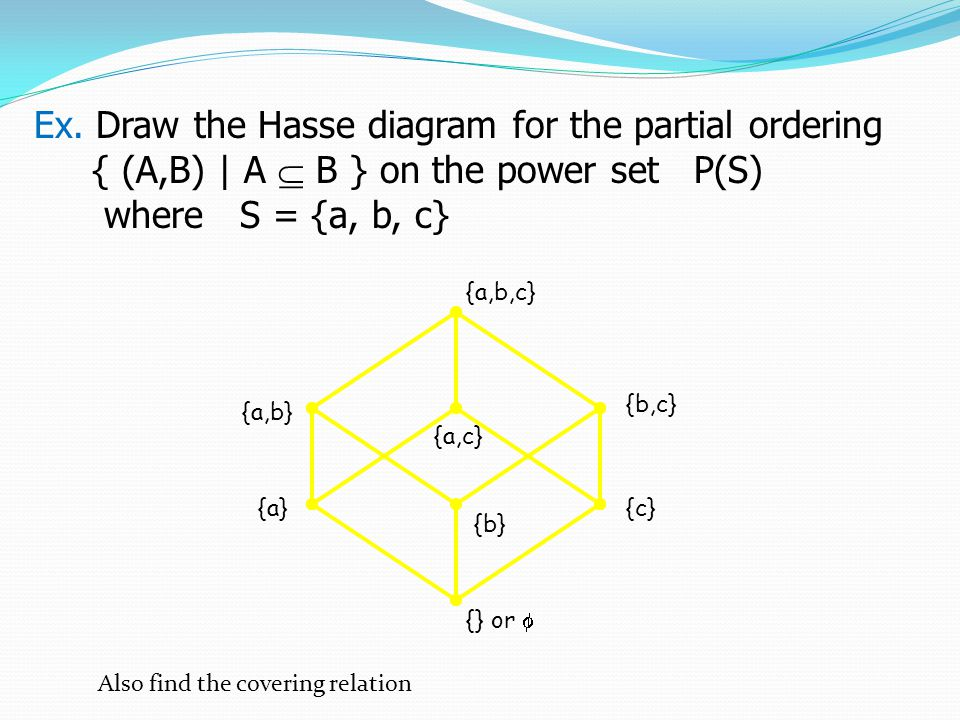 Partially ordered sets posets ppt video online download ex draw the hasse diagram for the partial ordering ccuart Image collections