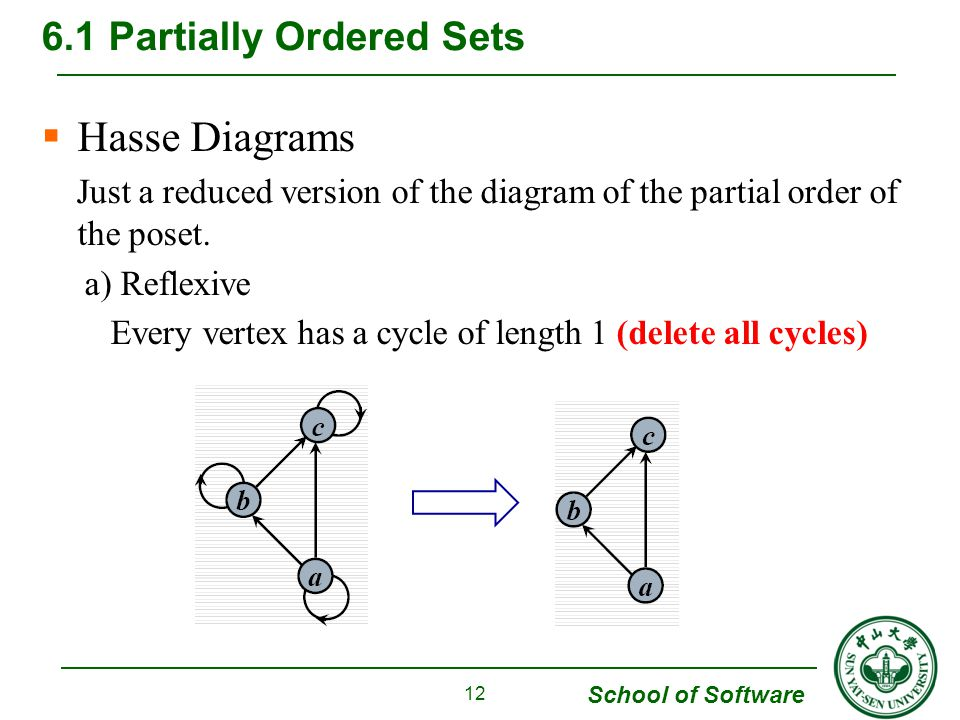 Chapter 6 order relations and structure ppt download 12 61 partially ordered sets hasse diagrams ccuart Choice Image