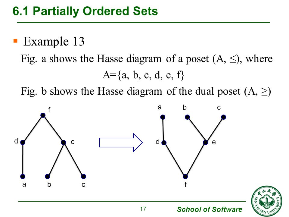 Chapter 6 order relations and structure ppt download 17 61 partially ordered sets ccuart Gallery