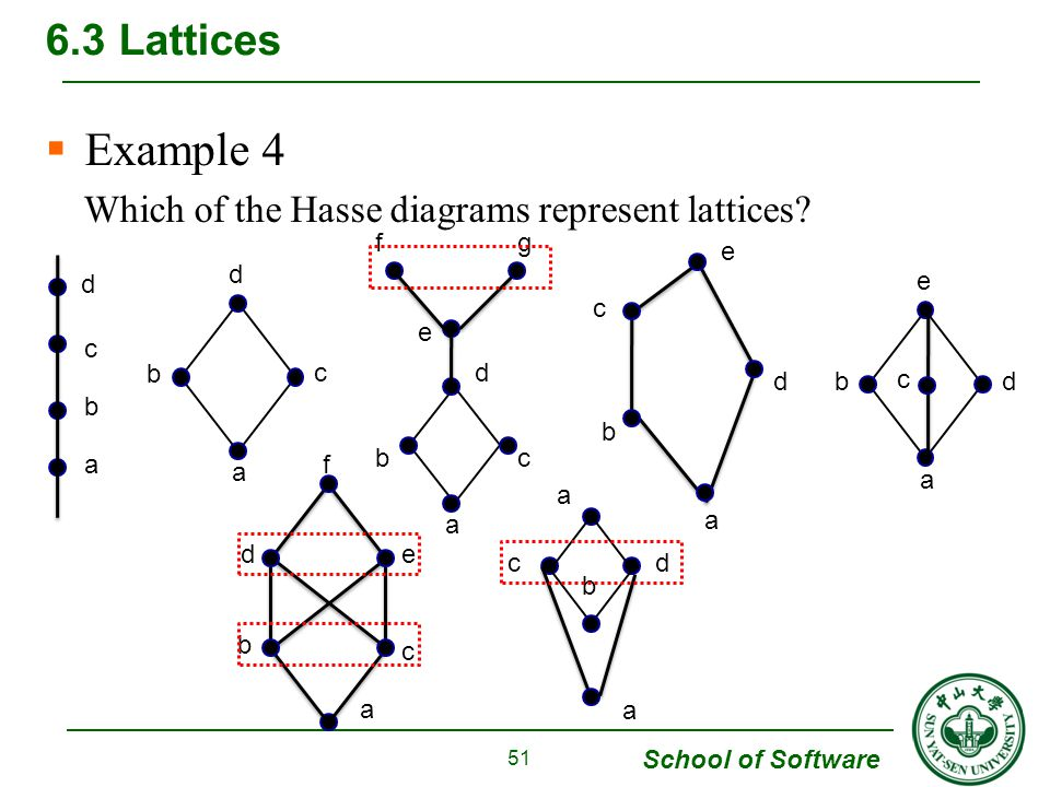 Chapter 6 order relations and structure ppt download example 4 63 lattices which of the hasse diagrams represent lattices ccuart Choice Image