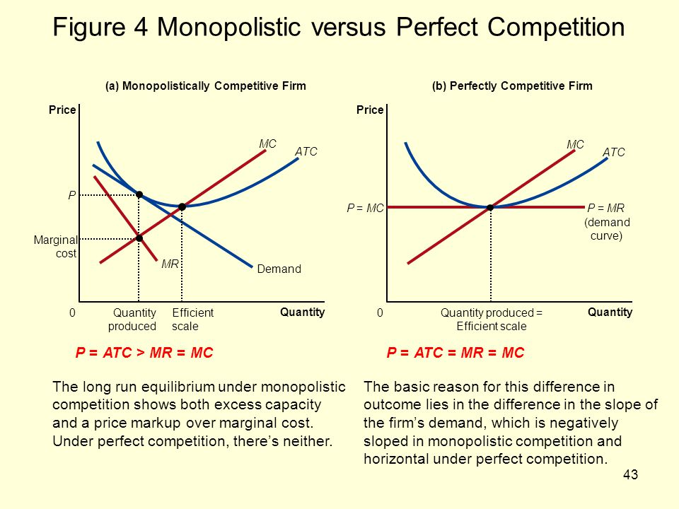 Figure 4 Monopolistic versus Perfect Competition