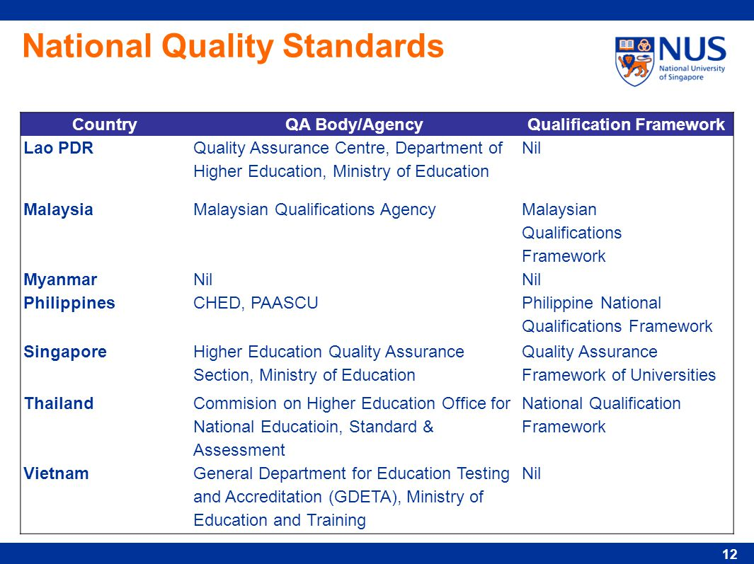 national quality standards The national quality standard the national quality framework delivers better quality early childhood education and care for all australian children attending long day care, family day care, outside school hours care and preschool.