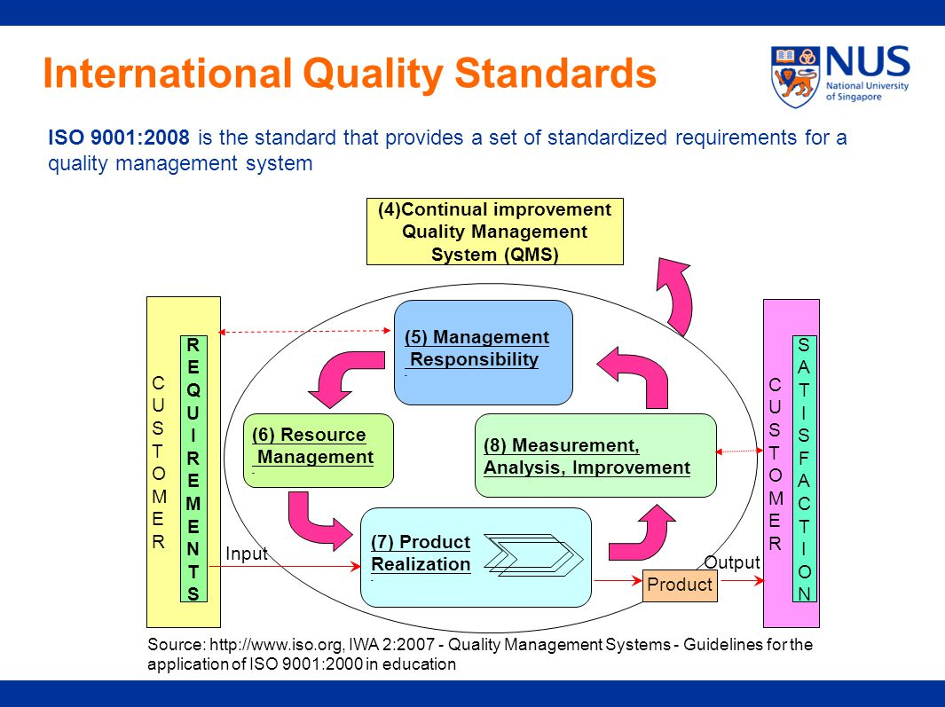 Internal Quality Assurance Applied by Asian Universities ... Quality Standards