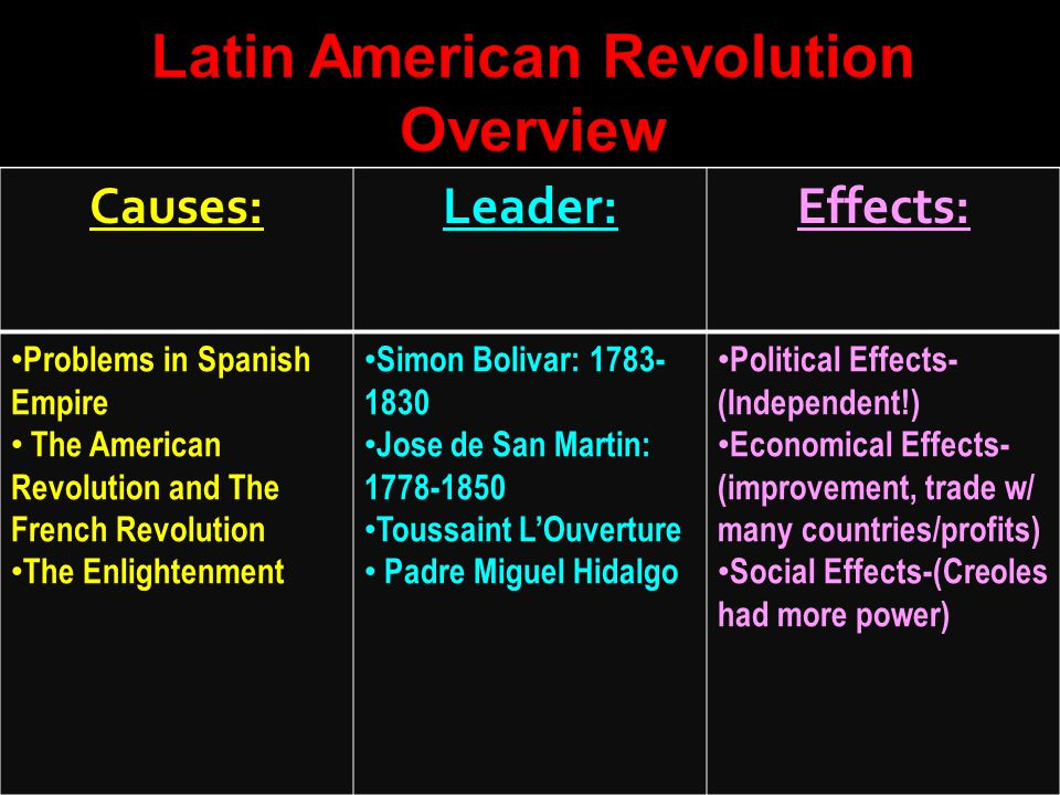 an overview of the latin america before the independence Instability in south america mexico stuggles with constitutional government developments in california and new mexico.