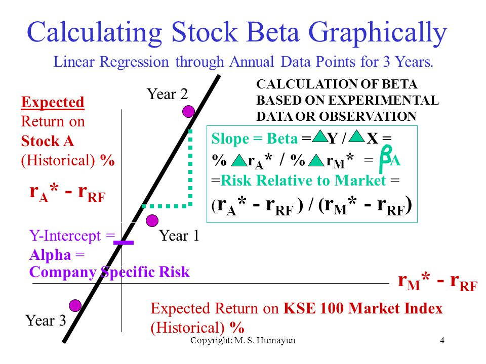 how to calculate expected return of a single stock