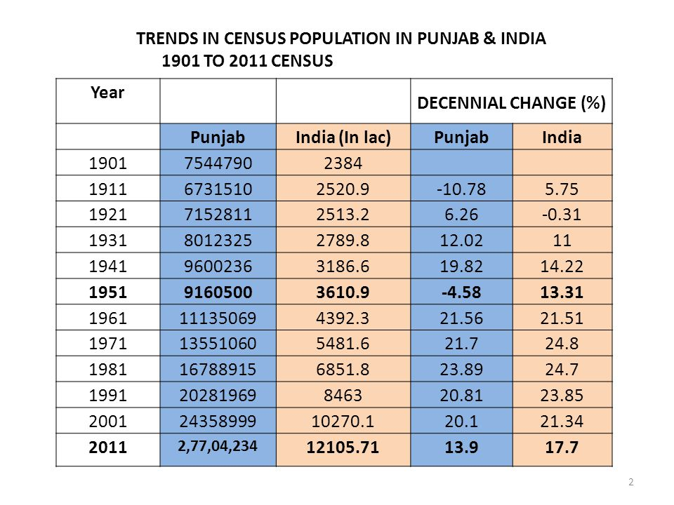 demography of indian population