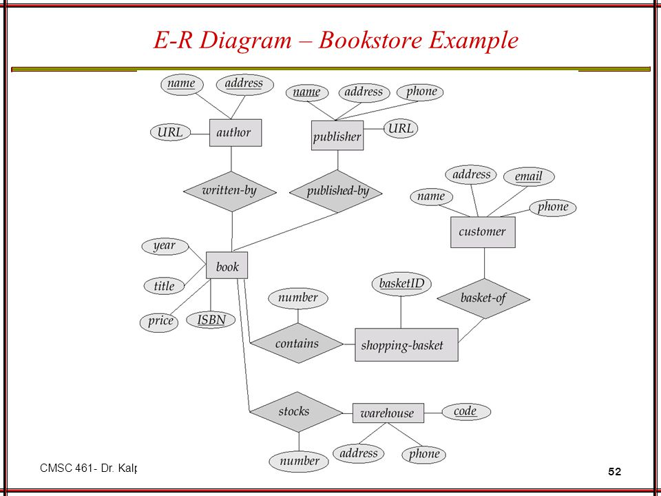 Entity relationship model ppt video online download 52 e r diagram bookstore example ccuart Image collections
