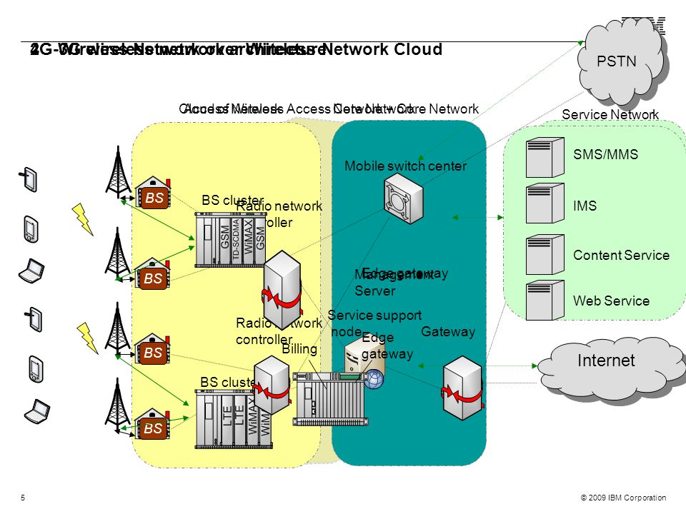 The future of software radio wireless network cloud ppt for Architecture 2g 3g 4g
