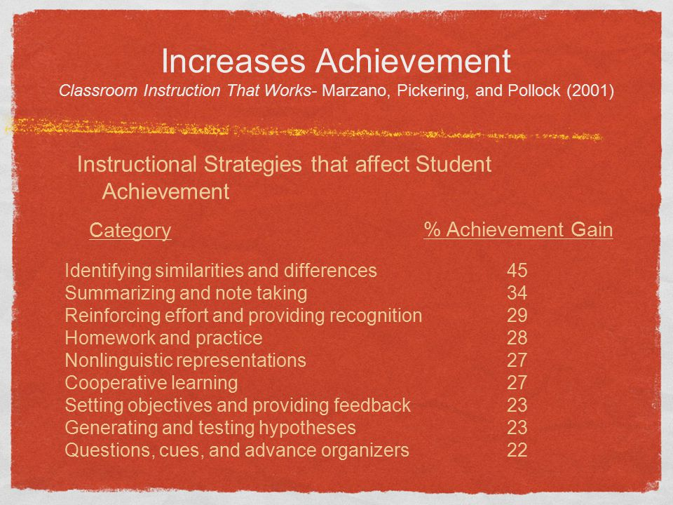 Increases Achievement Classroom Instruction That Works- Marzano, Pickering, and Pollock (2001)
