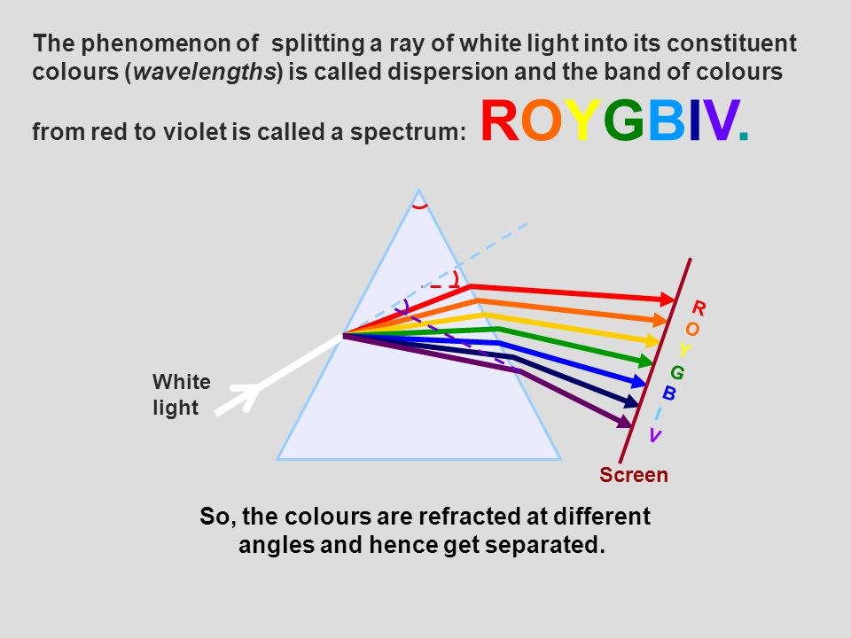 The phenomenon of splitting a ray of white light into its constituent colours (wavelengths) is called dispersion and the band of colours from red to violet is called a spectrum: ROYGBIV.