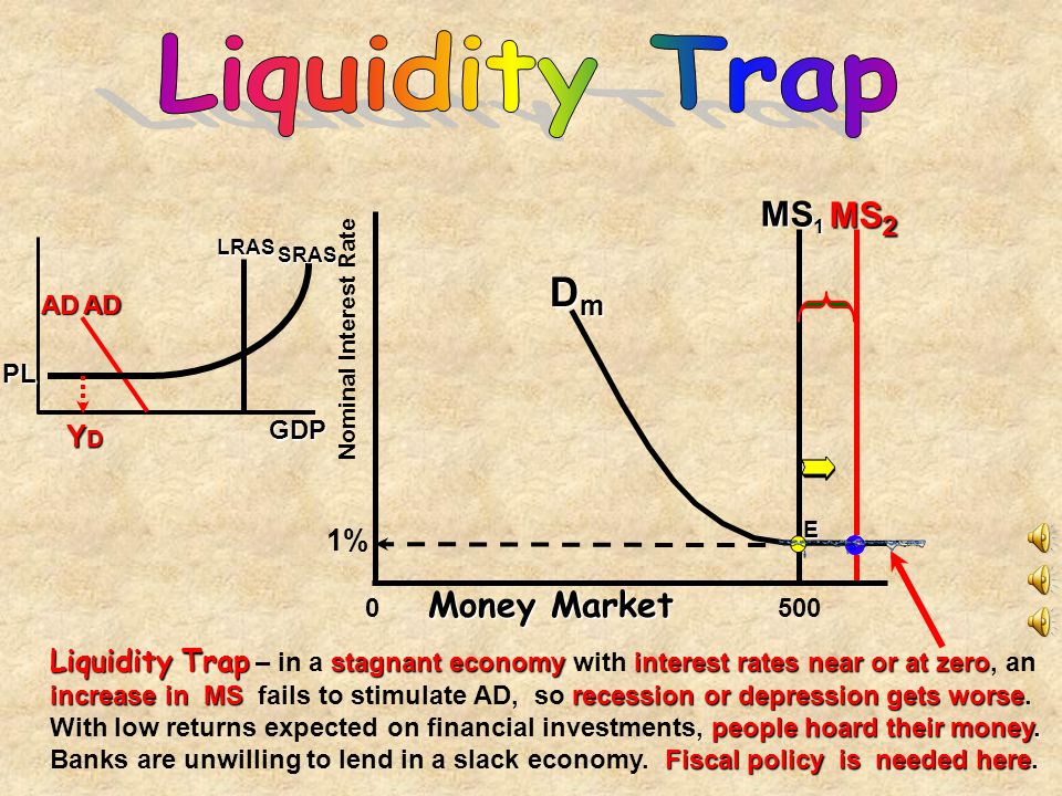 money market account liquidity needs :: poslecinni tk