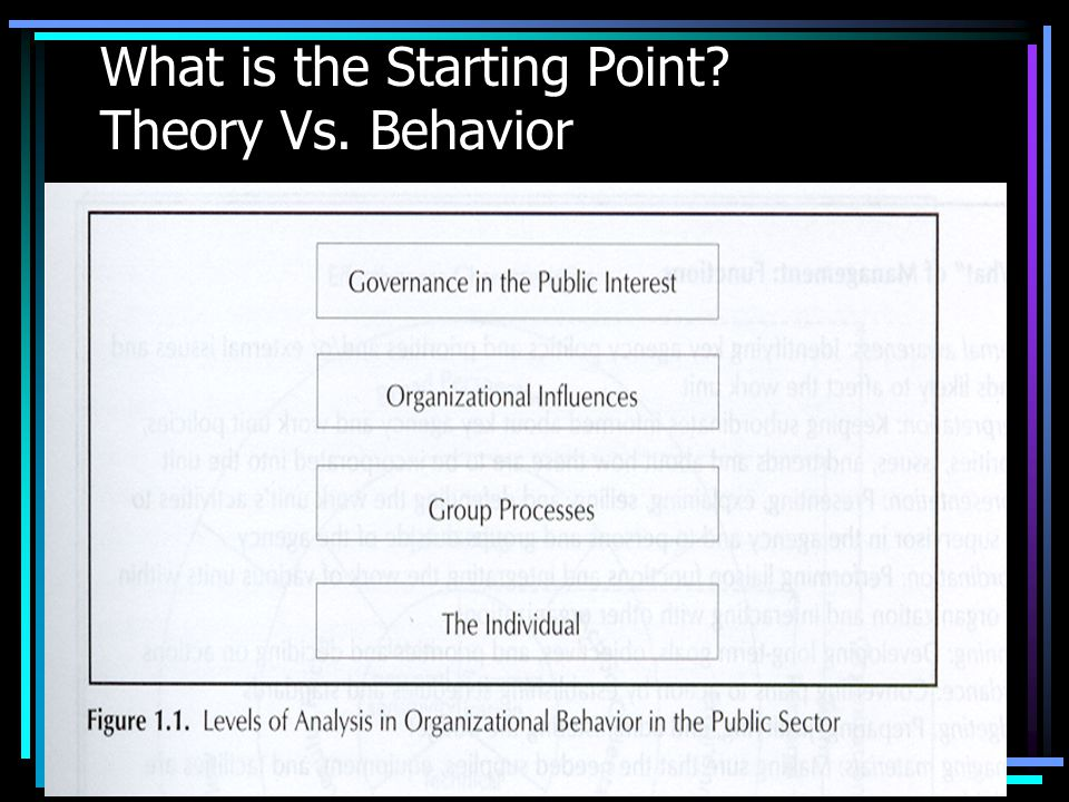 What is the Starting Point Theory Vs. Behavior