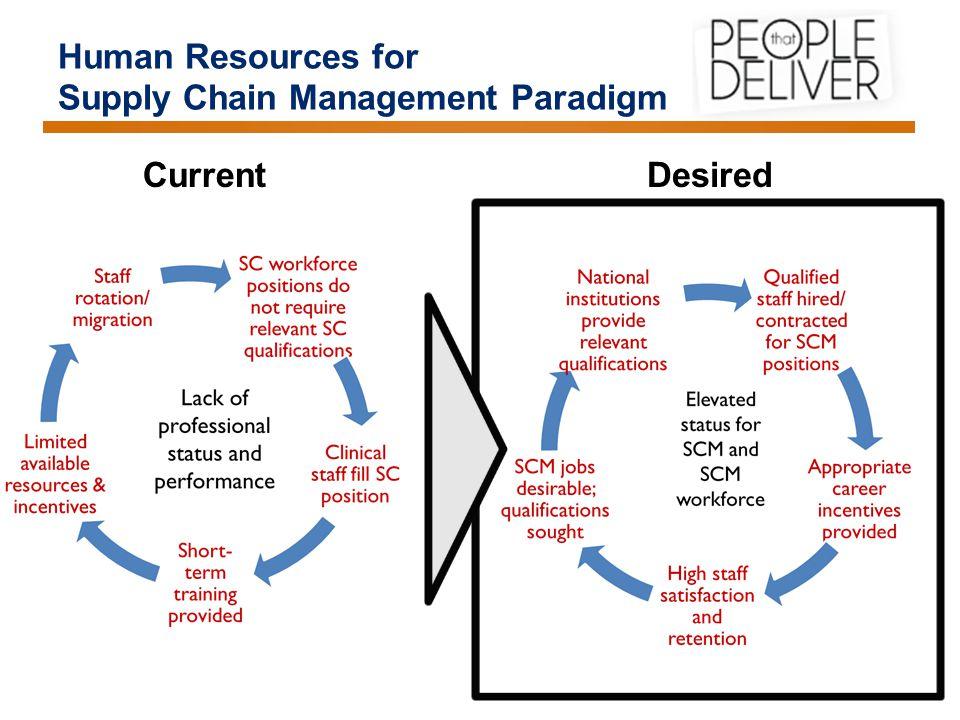 Building Blocks Supply Chain Management