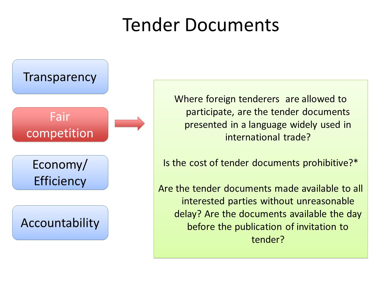 Civil society procurement monitor ppt download for Prepare tender documents