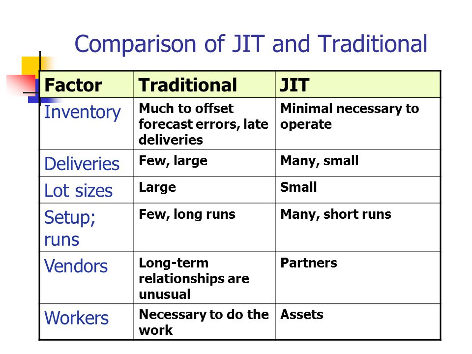 Jit And Lean Operations Ppt Video Online Download