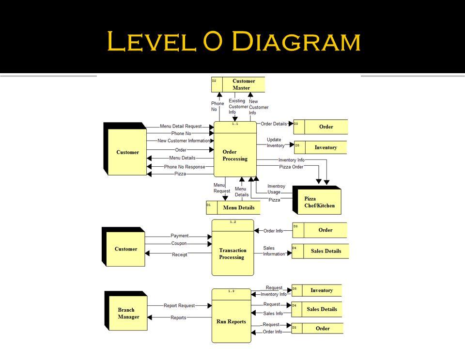 high tech pizza data flow diagram - ppt video online download dfd diagram level 0