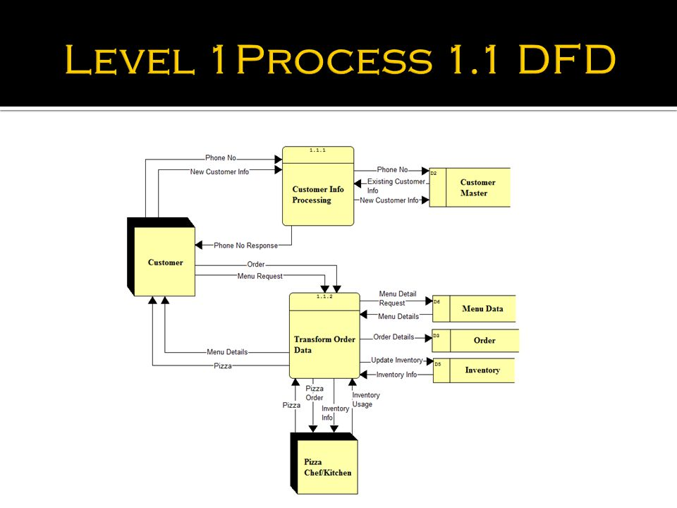 Level 1 Process Flow Diagram Free Wiring Diagram For You