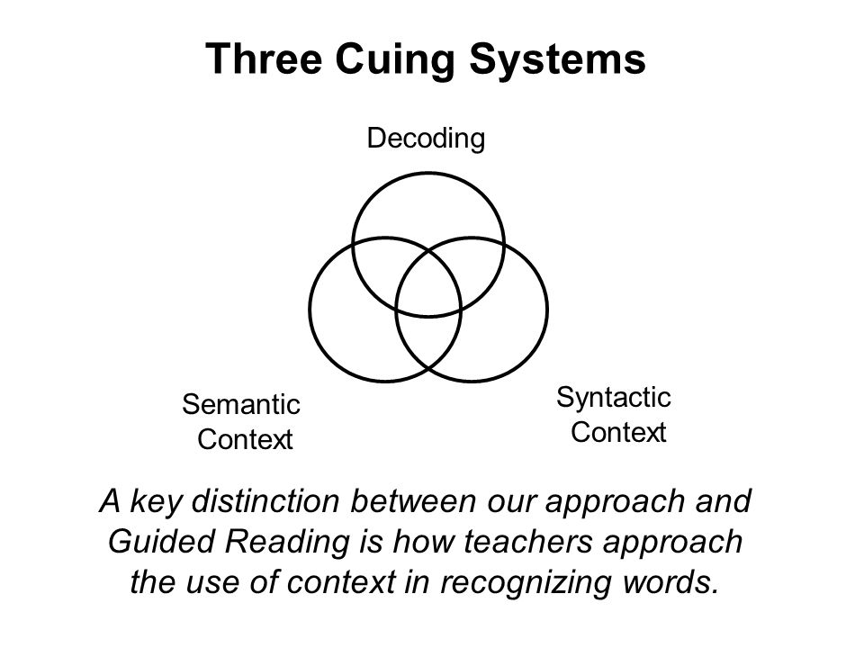 Three Cuing Systems Decoding. Syntactic. Context. Semantic. Context.