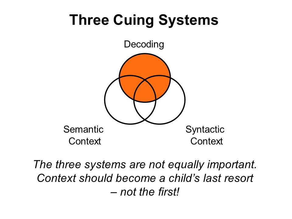Three Cuing Systems Decoding. Semantic. Context. Syntactic. Context.
