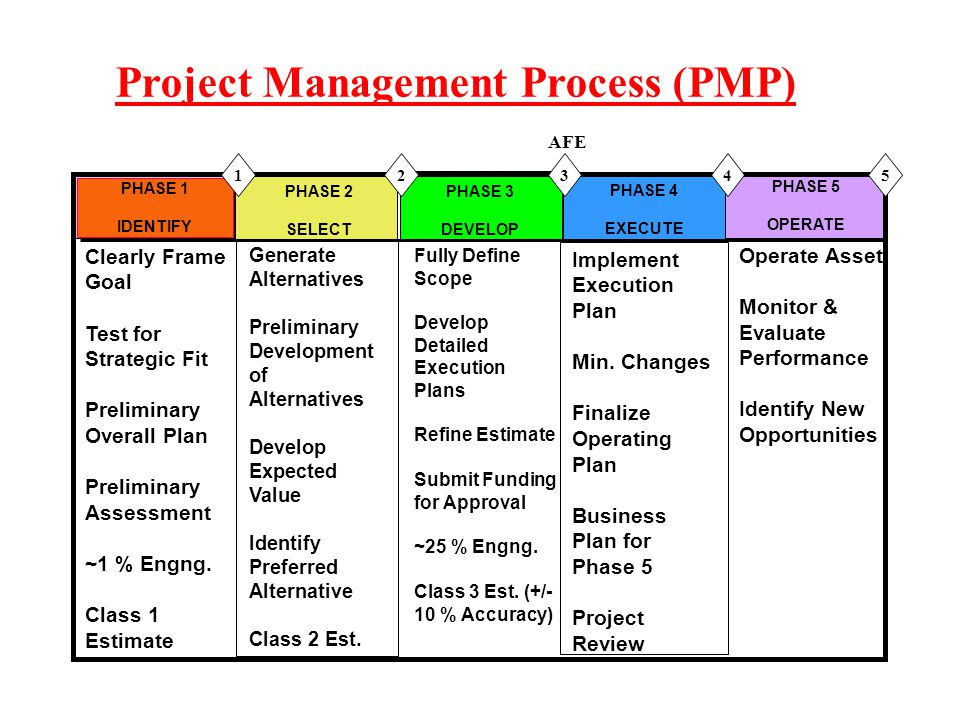 real life project management plan phase one During this phase, the scope of the project is defined and a project management plan is developed it involves identifying the cost, quality, available resources, and a realistic timetable the project plans also includes establishing baselines or performance measures.
