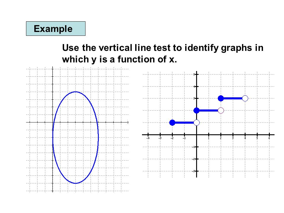 how to make a vertical line test