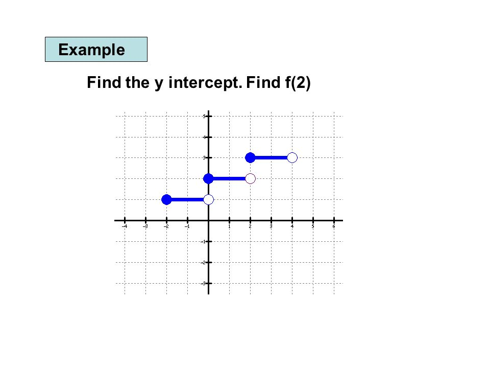 how to find the y intercept of a function graph