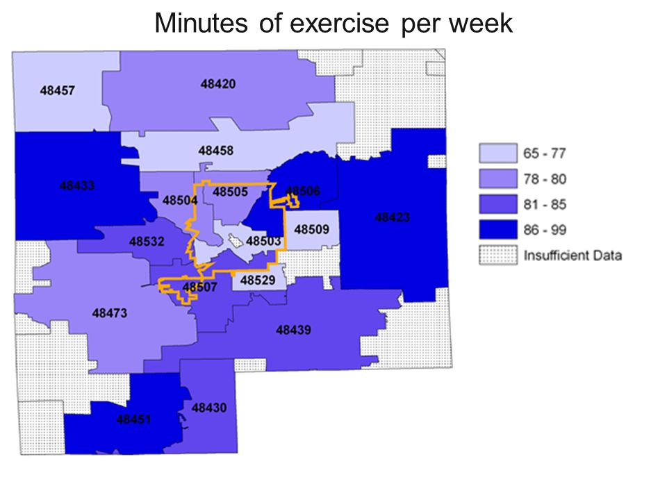 Minutes of exercise per week