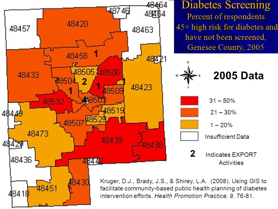 Diabetes Screening Percent of respondents 45+ high risk for diabetes and have not been screened, Genesee County, 2005