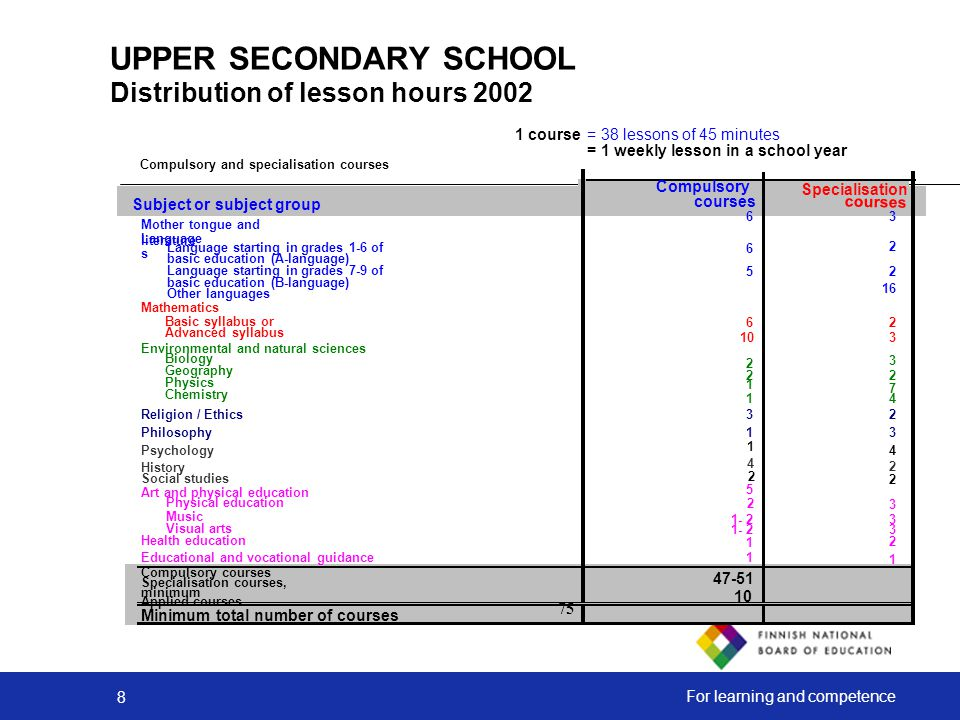 UPPER SECONDARY SCHOOL Distribution of lesson hours 2002