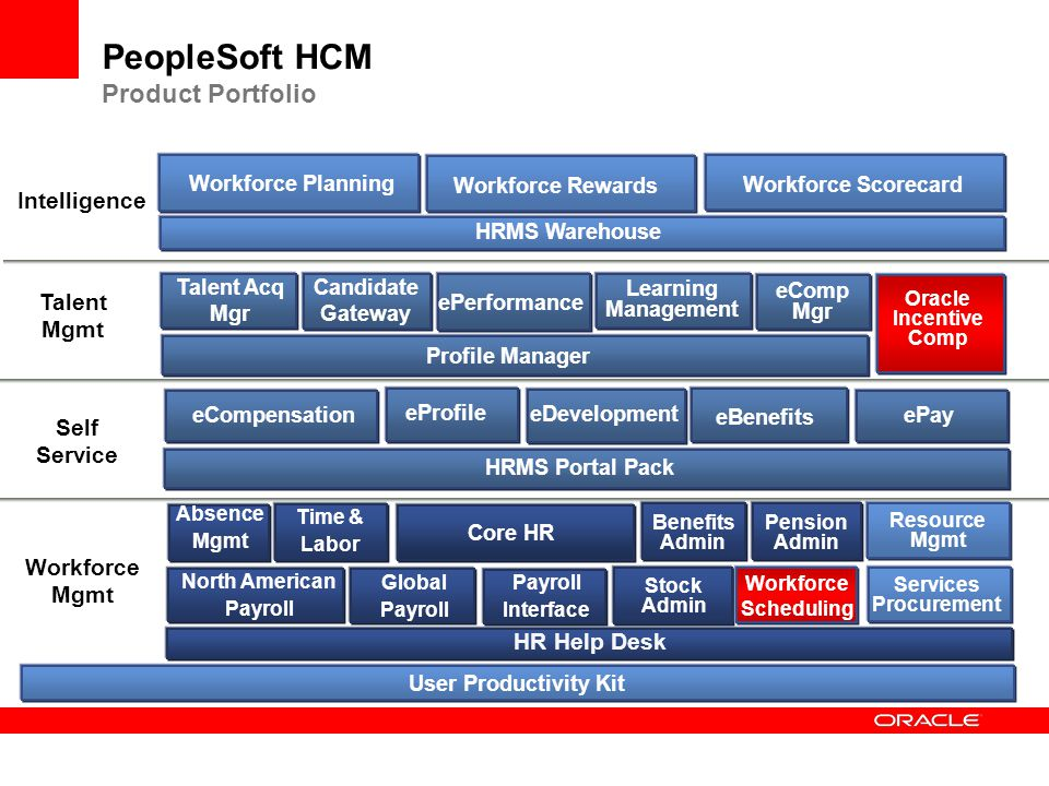 Where do I learn peoplesoft? : peoplesoft - reddit
