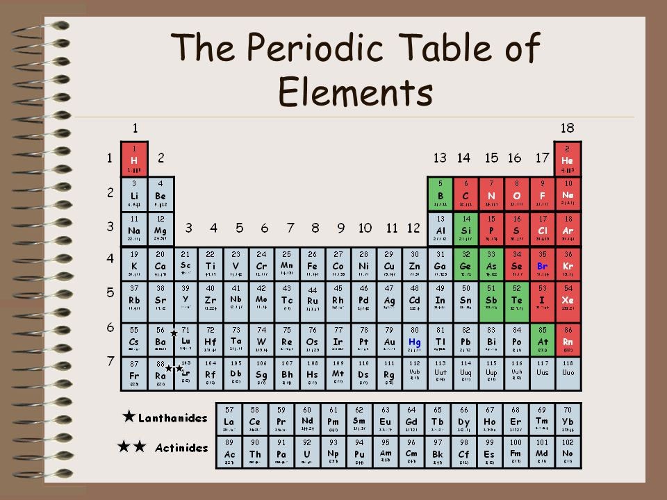 The periodic table of elements ppt download for 1 20 periodic table