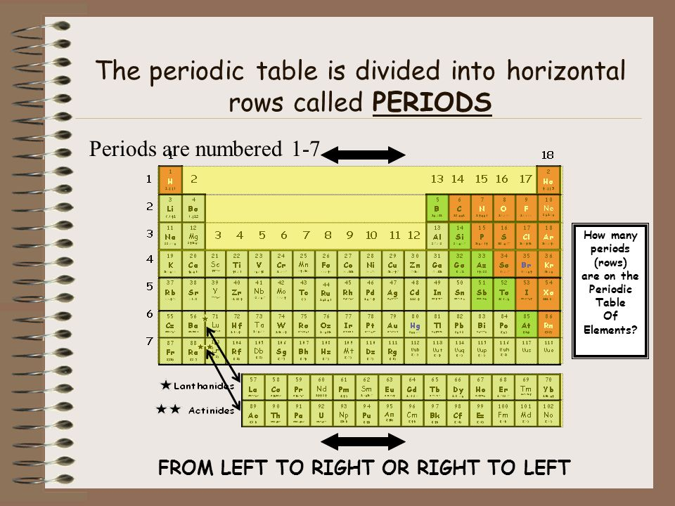 The periodic table of elements ppt download for Table th horizontal