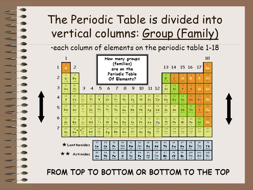 The periodic table of elements ppt download how many groups families urtaz Images