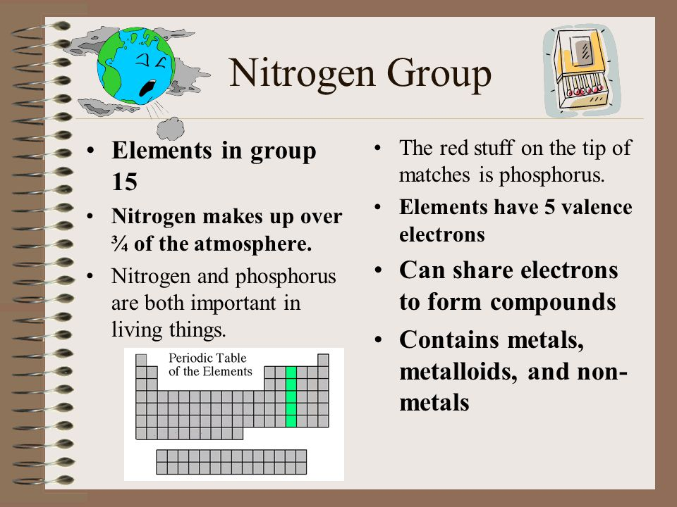 Periodic Table periodic table column 15 : The Periodic Table of Elements - ppt download