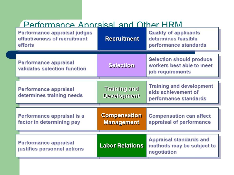 factors that influence performance appraisal Orientation: managers often have negative attitudes towards performance  appraisal because of its problematic nature, which is influenced by.