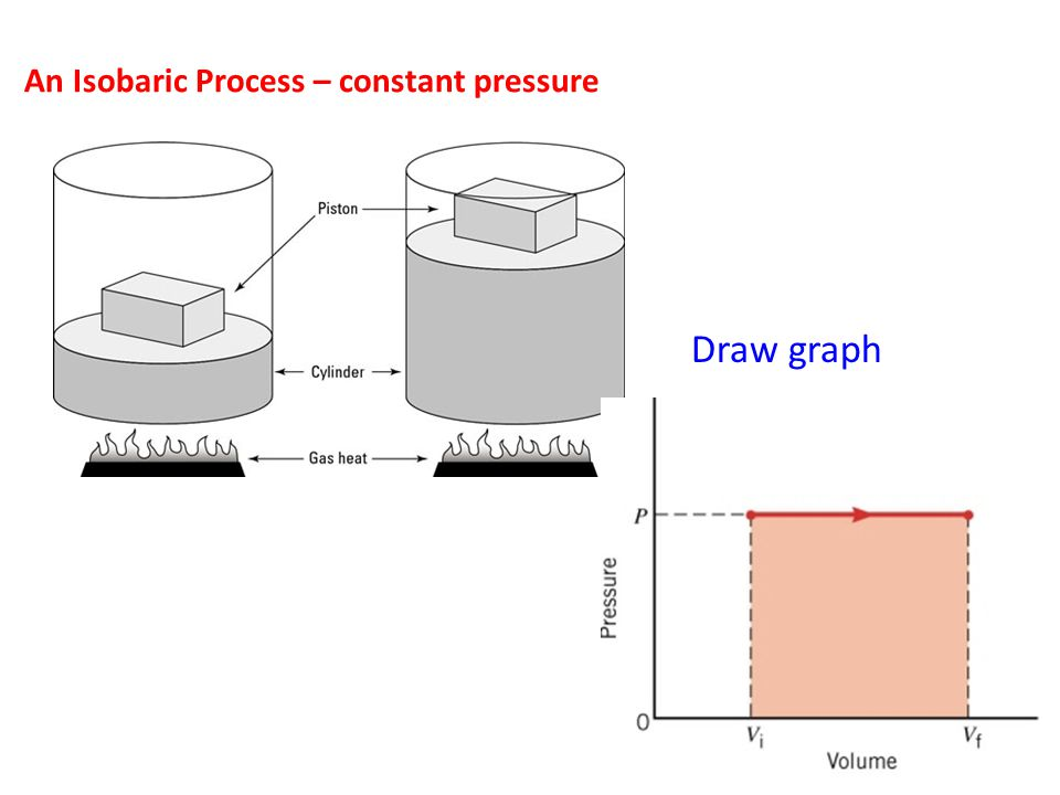 An Isobaric Process – constant pressure