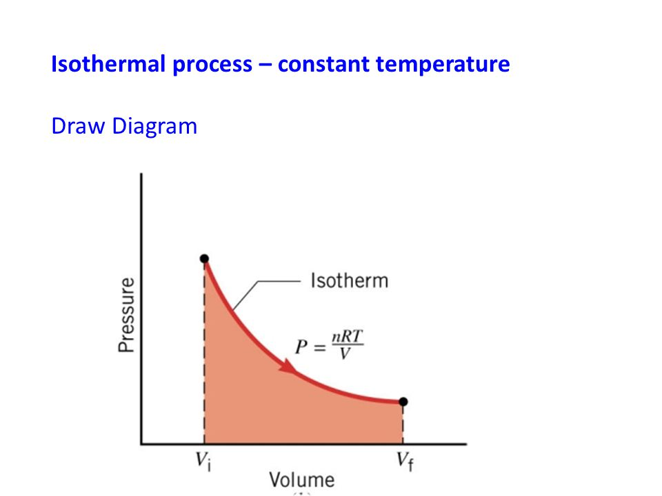 Isothermal process – constant temperature
