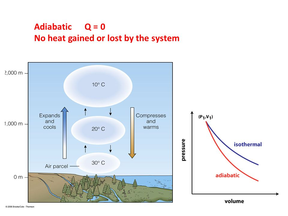 Adiabatic Q = 0 No heat gained or lost by the system