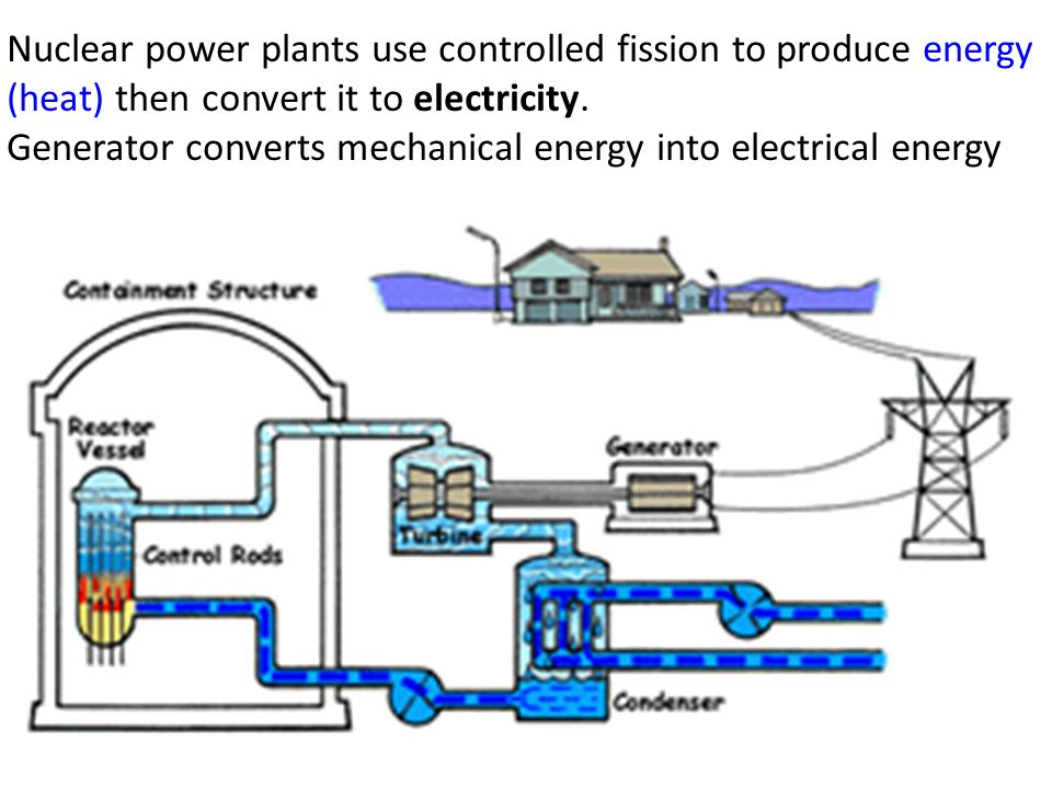 Nuclear power plants use controlled fission to produce energy (heat) then convert it to electricity.