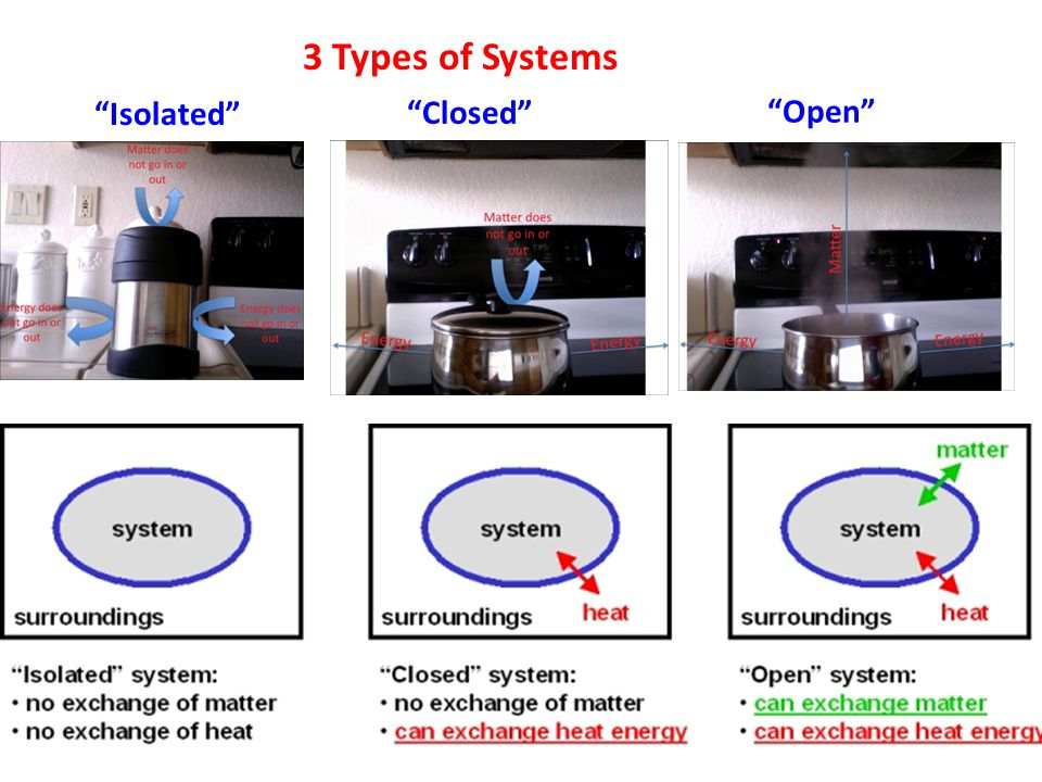 3 Types of Systems Isolated Closed Open