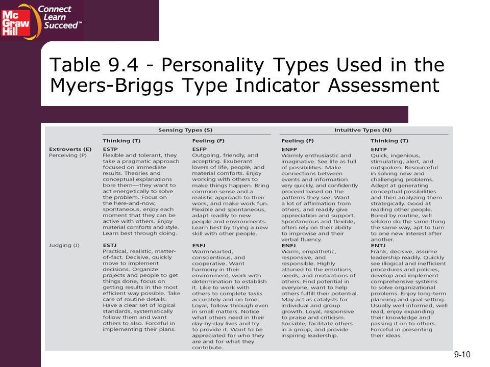 an evaluation of the myers briggs type indicator The myers-briggs type indicator (mbti) assessment is a psychometric  questionnaire designed to measure psychological preferences in how people  perceive.