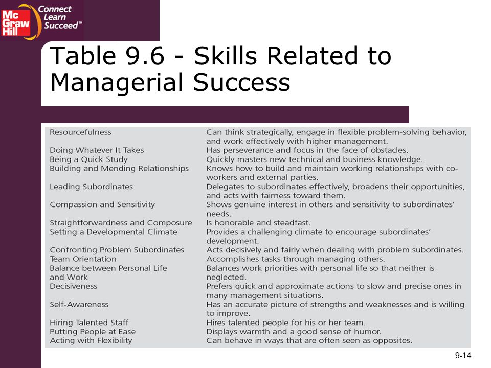 Table Skills Related to Managerial Success