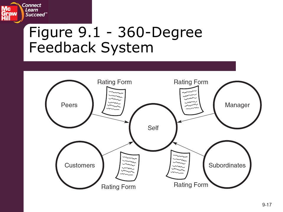 Figure Degree Feedback System