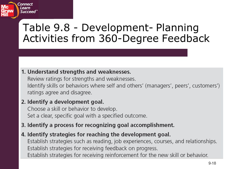 Table Development- Planning Activities from 360-Degree Feedback