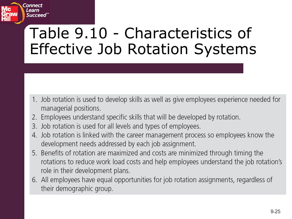 Table Characteristics of Effective Job Rotation Systems