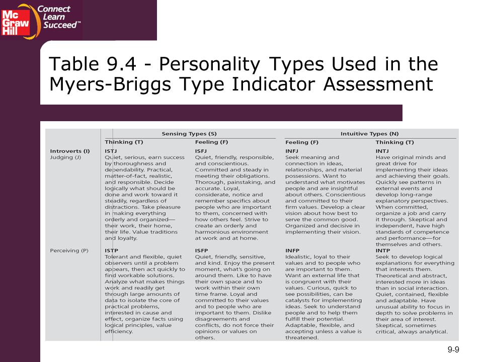 Table Personality Types Used in the Myers-Briggs Type Indicator Assessment